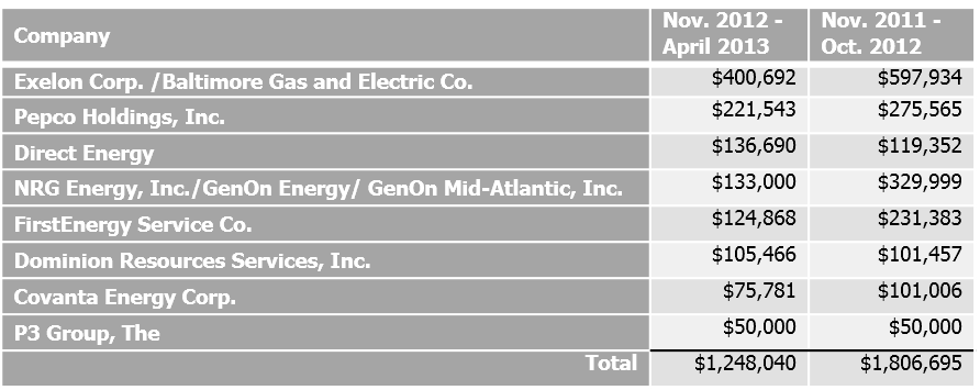 Maryland Lobbying by the Electric Industry - November 2012-April 2013 vs. November 2011-October 2012 (Source: Maryland State Ethics Commission)