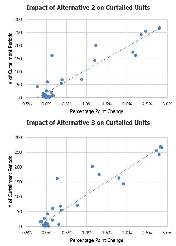 Impact of Alternative 2 & 3 on Curtailed Units (Source: PJM Interconnection, LLC)