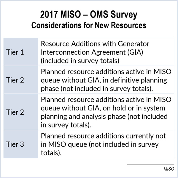MISO Resource Adequacy Subcommittee Meeting Briefs