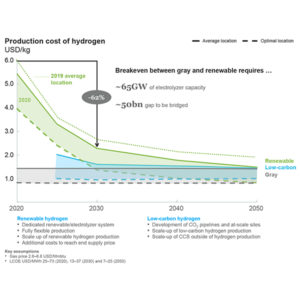 Hydrogen production costs by pathway (hydrogen council mckinsey and co) fi