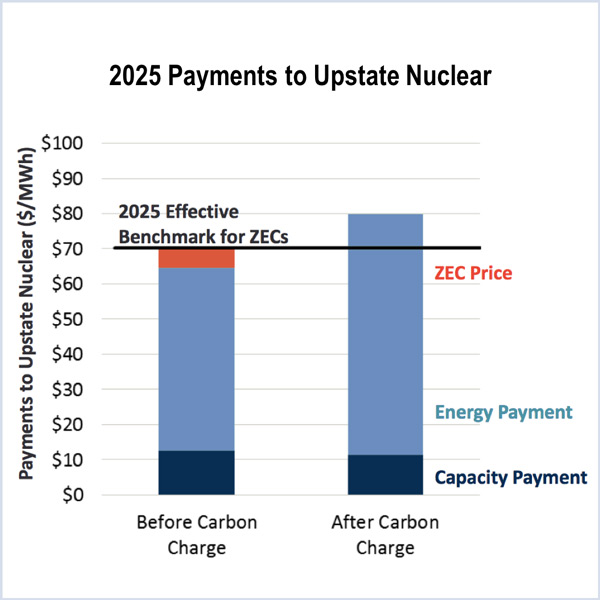 NYISO carbon charge transmission constraint pricing