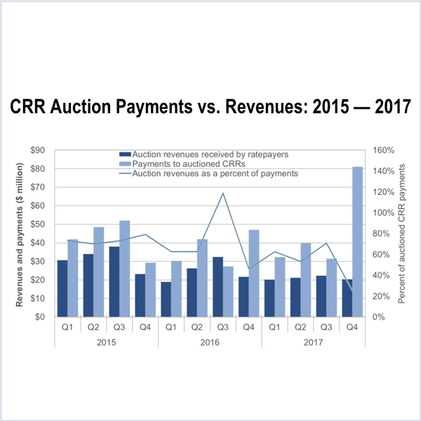 crr caiso q4 2017 energy shortages