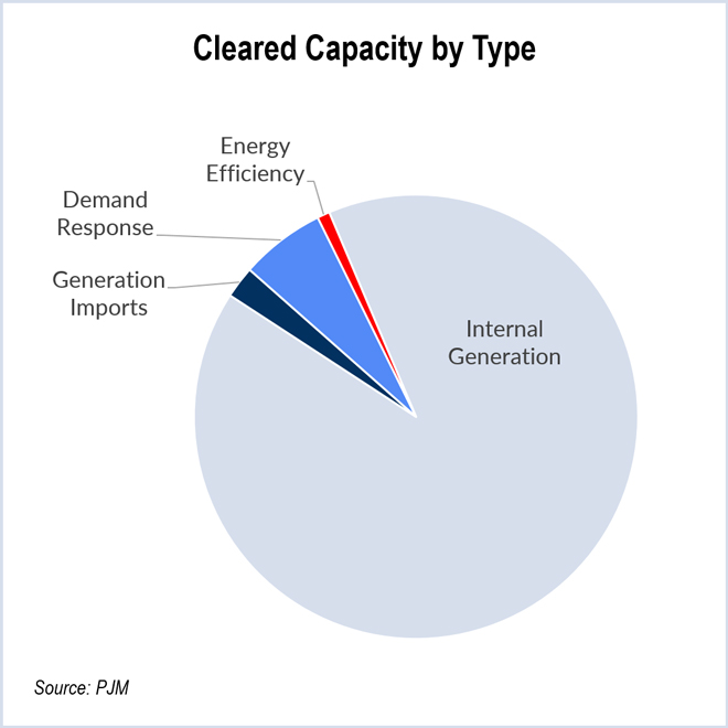 Cleared-Capacity-by-Type-(PJM)-web
