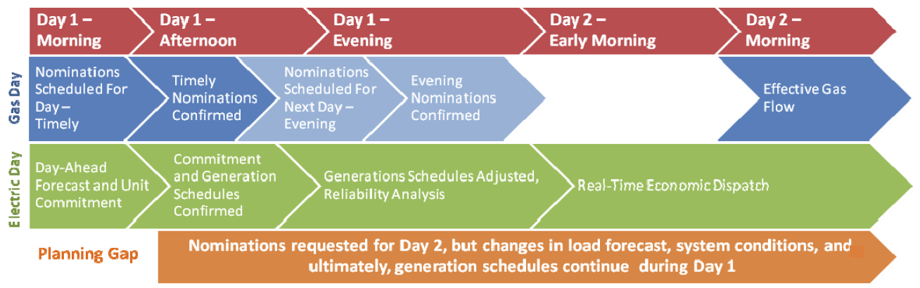Pipelines PJM to Align Schedules Improving Gas Electric Coordination – Natural Gas Scheduler