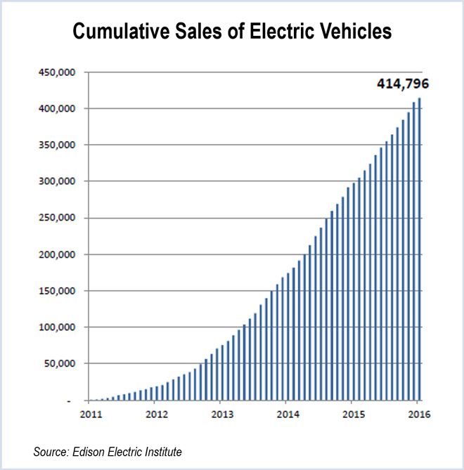 Cumulative-Sales-of-Electric-Vehicles-(EEI)-web