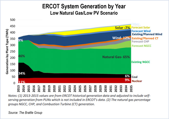 ercot, brattle group
