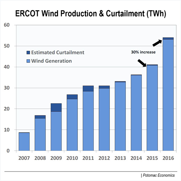 ERCOT board of directors bill magness