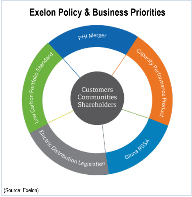 Exelon realty