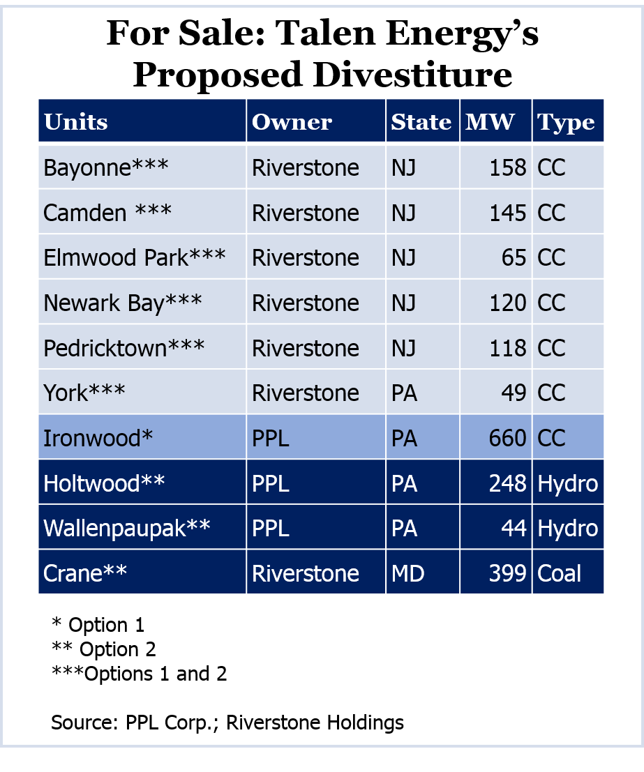 For Sale - Talen Energys Proposed Divestiture (Source PPL Corp Riverstone Holdings)