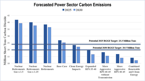 renewable portfolio standards rps wind clean energy