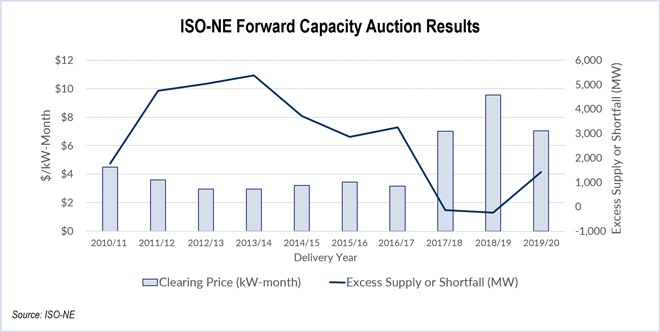 Prices Down 26% in ISO-NE Capacity Auction
