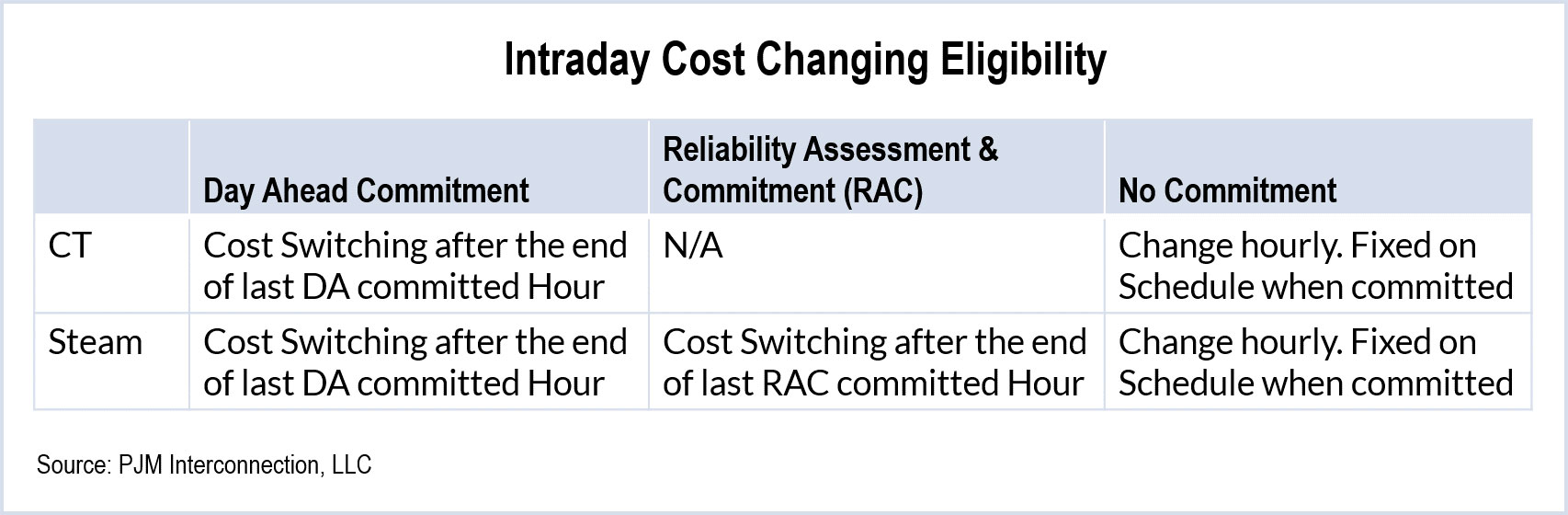 a proposal of the change in students schedules For example, the schedule of values form is standard for all documents except  for  service agreement amendment proposal (doc), none, x.
