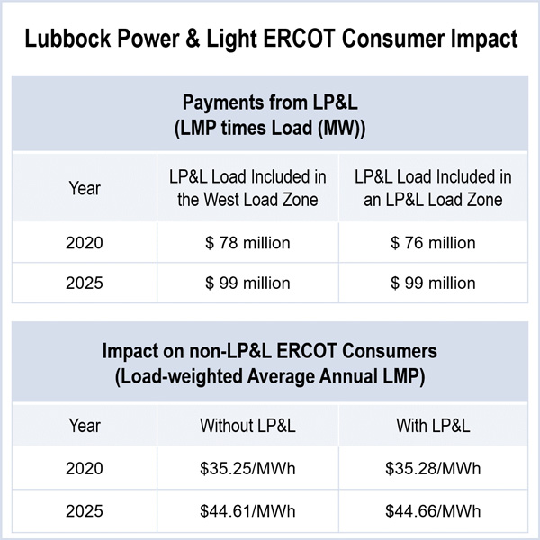 lubbock power & light from spp to ercot