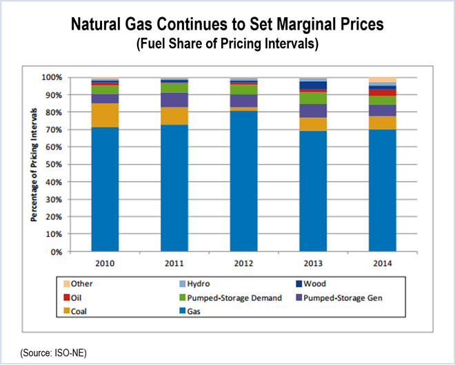 Natural Gas Mmbtu To Mwh
