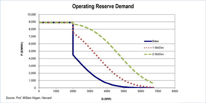 FERC Issues 1st RTO Price Formation Reforms