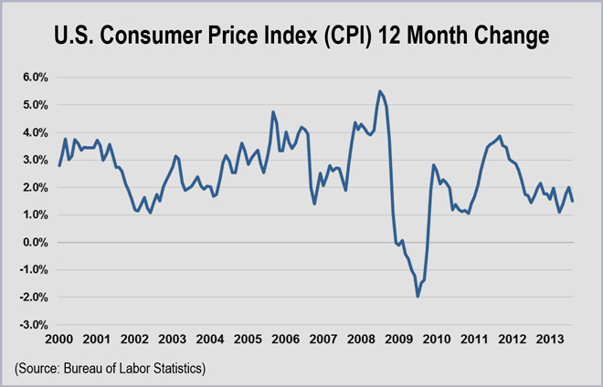 Nyiso rejects protests on voltage compensation rto insider - Bureau of labor statistics consumer price index ...
