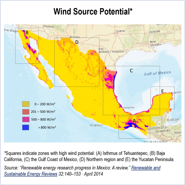 """Every year, Mexico has … to add 1,000 MW of wind power,"""" said ..."""