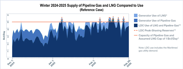 FERC ISO-NE Resilience Gas-Electric Coordination