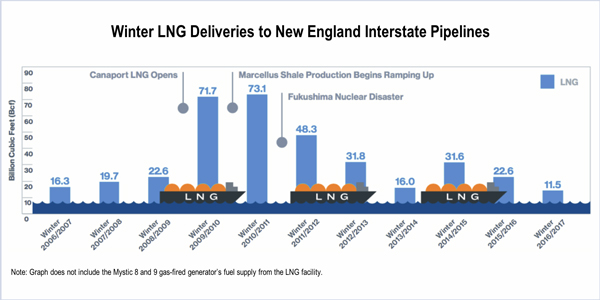 ISO-NE LNG electricity imports natural Gas