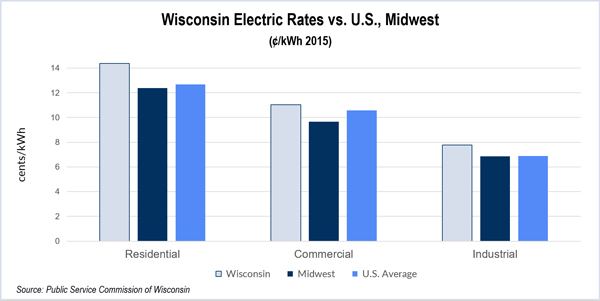 Wisconsin-Electric-Rates-vs-US-and-Midwest-(WI-PSC)---alt-FI