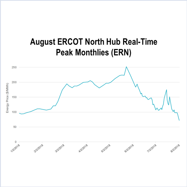 price correction ERCOT