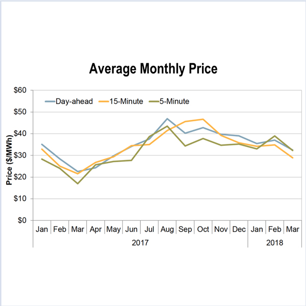 natural gas prices hydropower caiso
