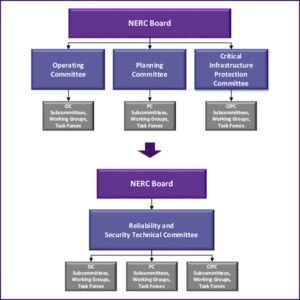 Old and new nerc committee structure nerc fi 1 1
