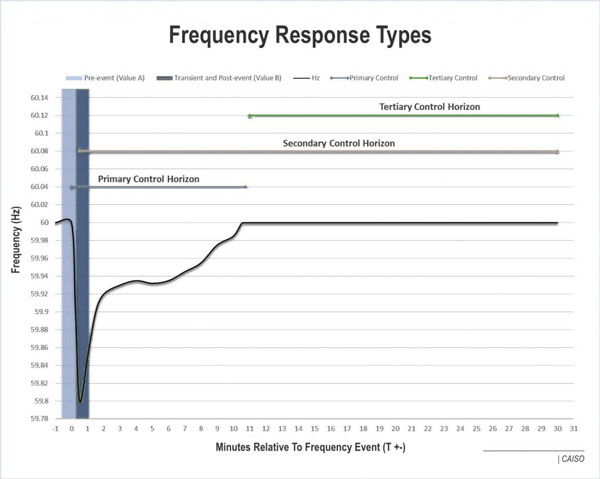 caiso frequency response