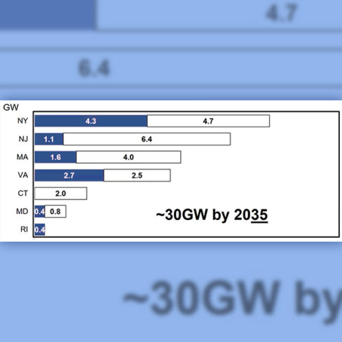 Awarded offshore wind capacity and long-term targets